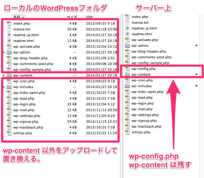WordPressの手動アップグレード方法2