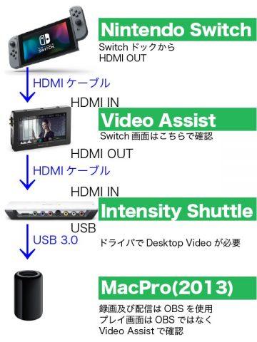 【OBS】HDMI出力されたものをMacで録画する【Nintendo Switch】01